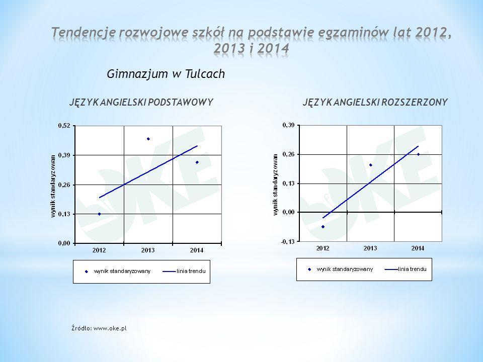 Źródło: www.oke.pl JĘZYK ANGIELSKI PODSTAWOWY Gimnazjum w Tulcach JĘZYK ANGIELSKI ROZSZERZONY