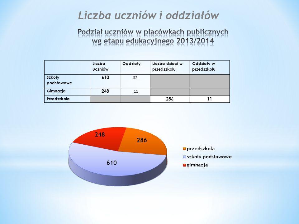 Szkoła w Kleszczewie wykazywała jeszcze w zeszłym roku lekką tendencję spadkową swego rozwoju w okresie ostatnich 3 lat.