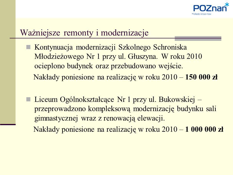 Kontynuacja modernizacji Szkolnego Schroniska Młodzieżowego Nr 1 przy ul.
