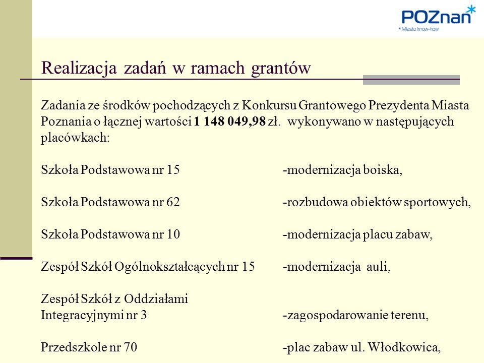 Realizacja zadań w ramach grantów Zadania ze środków pochodzących z Konkursu Grantowego Prezydenta Miasta Poznania o łącznej wartości 1 148 049,98 zł.