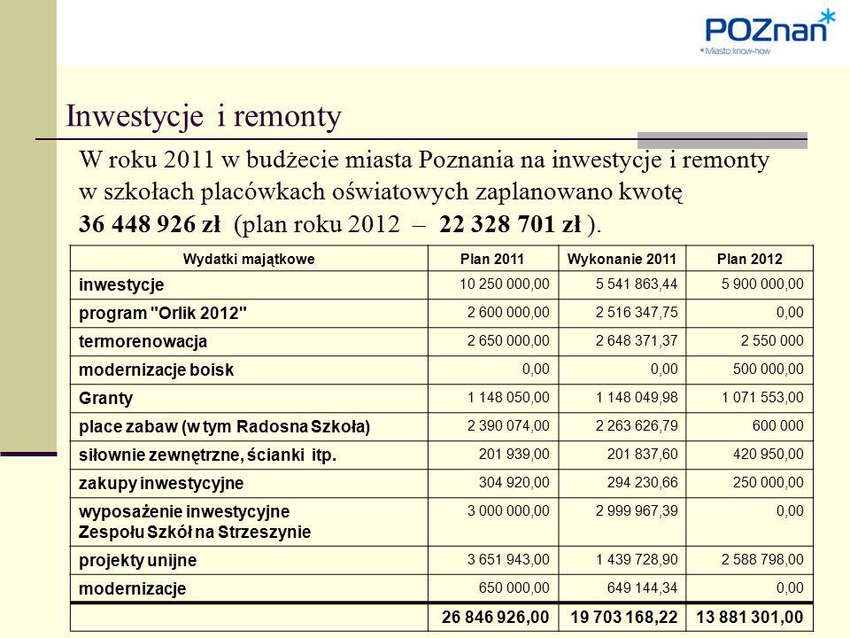 Inwestycje i remonty W roku 2011 w budżecie miasta Poznania na inwestycje i remonty w szkołach placówkach oświatowych zaplanowano kwotę 36 448 926 zł (plan roku 2012 – 22 328 701 zł ).