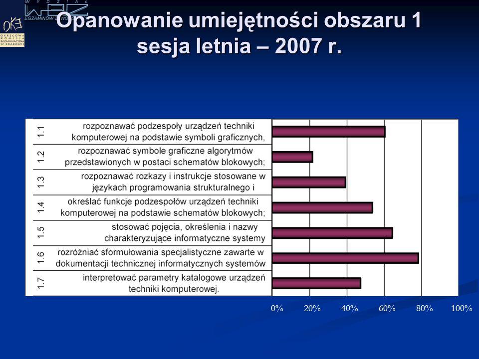 W jakim stopniu zdający opanowali umiejętności w obszarach w 2007 r.