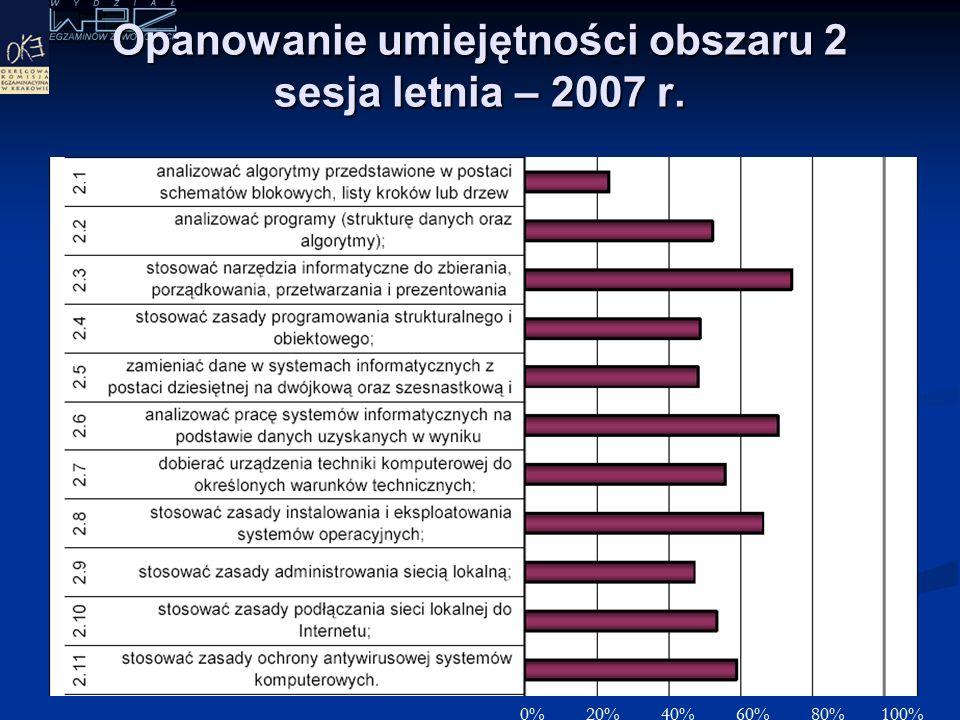 Opanowanie umiejętności obszaru 1 sesja letnia – 2007 r. 0% 20% 40% 60% 80% 100%