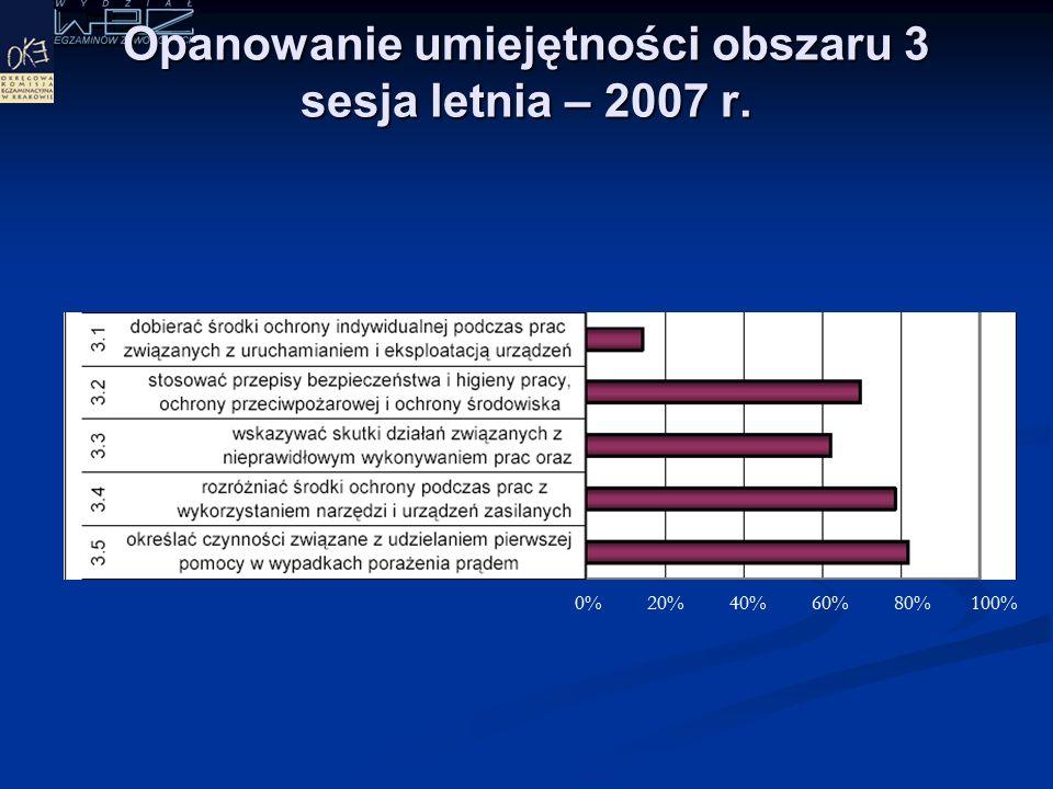 Opanowanie umiejętności obszaru 2 sesja letnia – 2007 r. 0% 20% 40% 60% 80% 100%