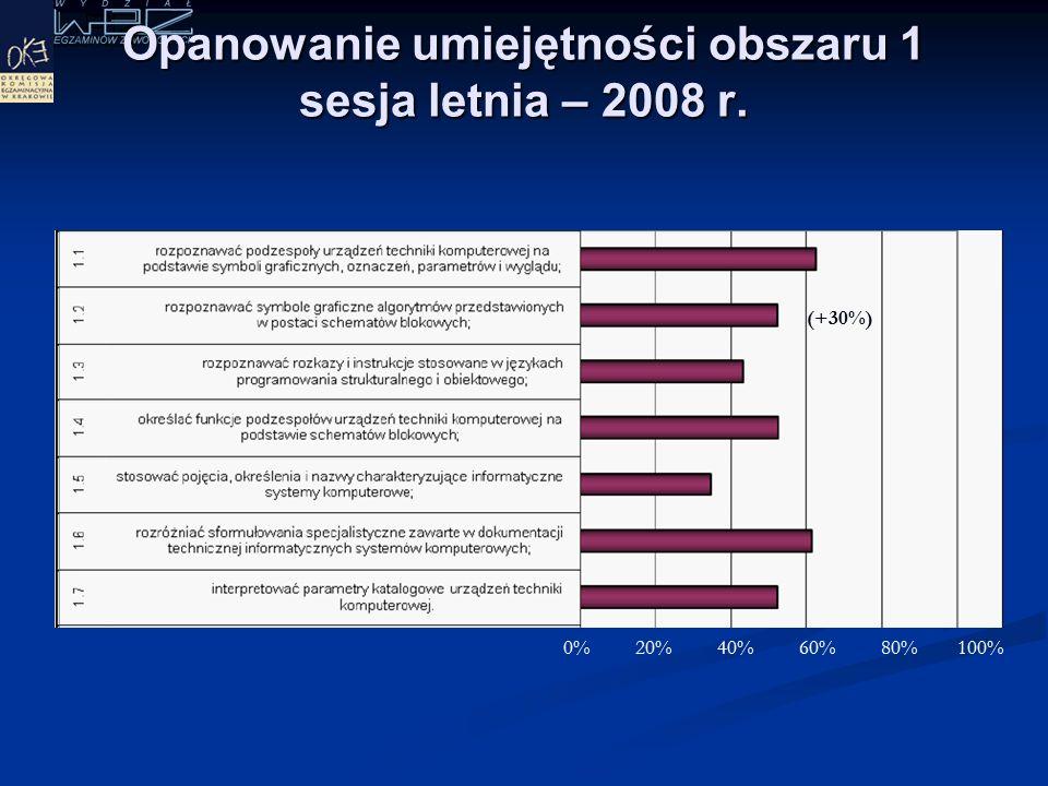 W jakim stopniu zdający opanowali umiejętności w obszarach w 2008 r. (53%) (56%) (67%)