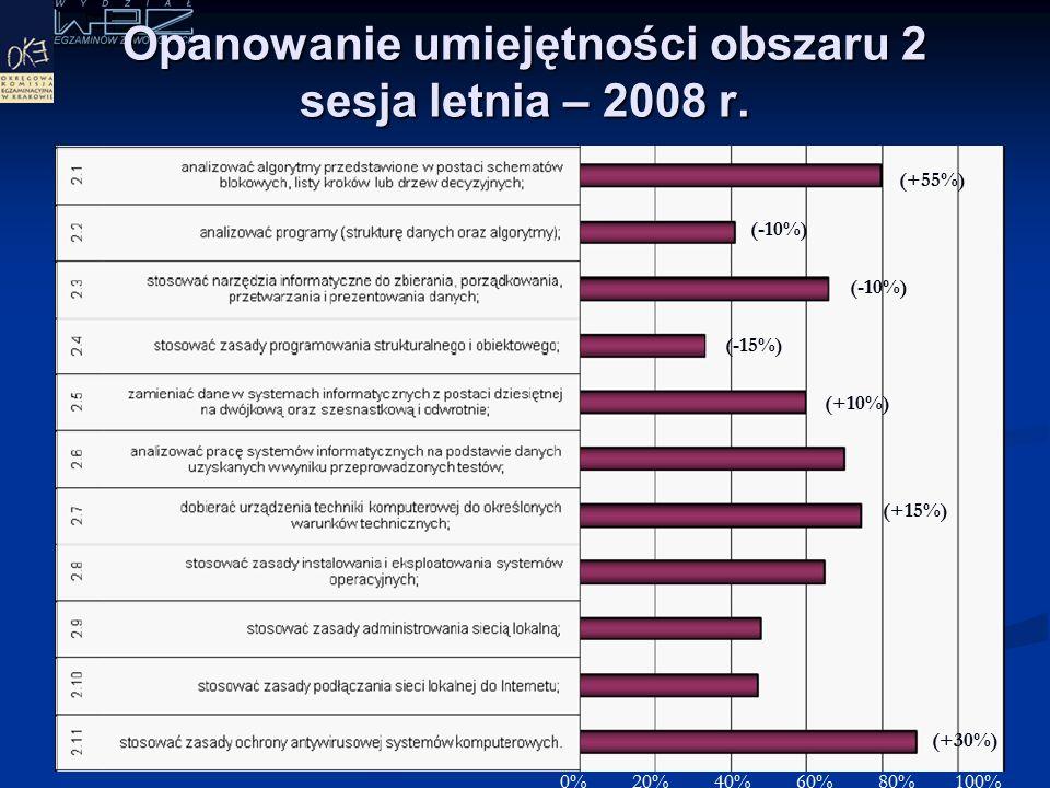 Opanowanie umiejętności obszaru 1 sesja letnia – 2008 r. 0% 20% 40% 60% 80% 100% (+30%)