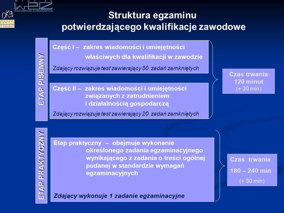 Rozkład wyników – etap pisemny 2008