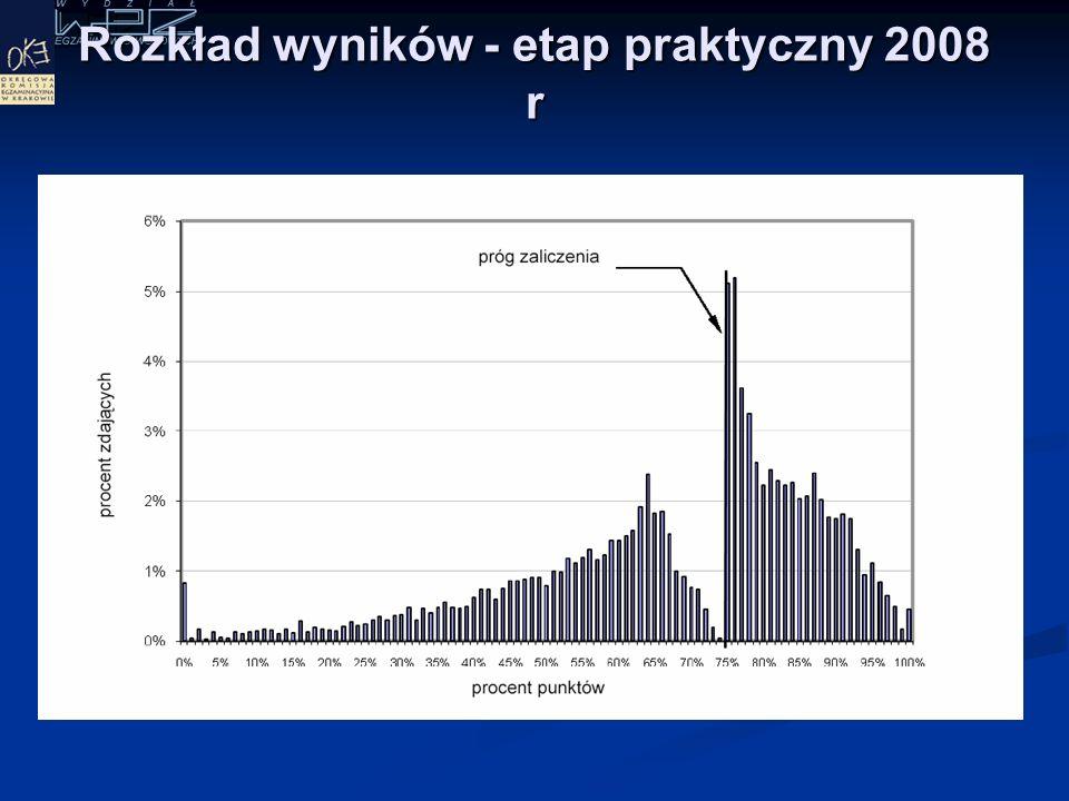 Wyniki Etap pisemny – sesja letnia 2008