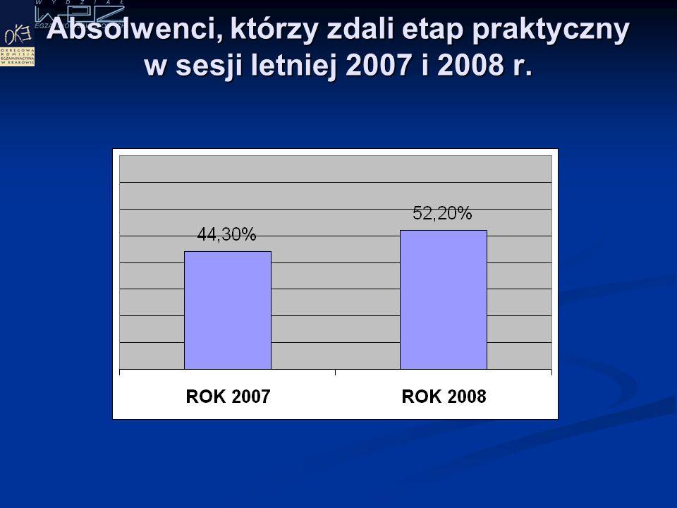 Rozkład wyników - etap praktyczny 2008 r
