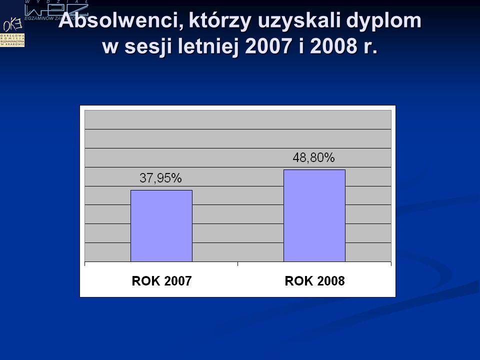 Absolwenci, którzy zdali etap praktyczny w sesji letniej 2007 i 2008 r.