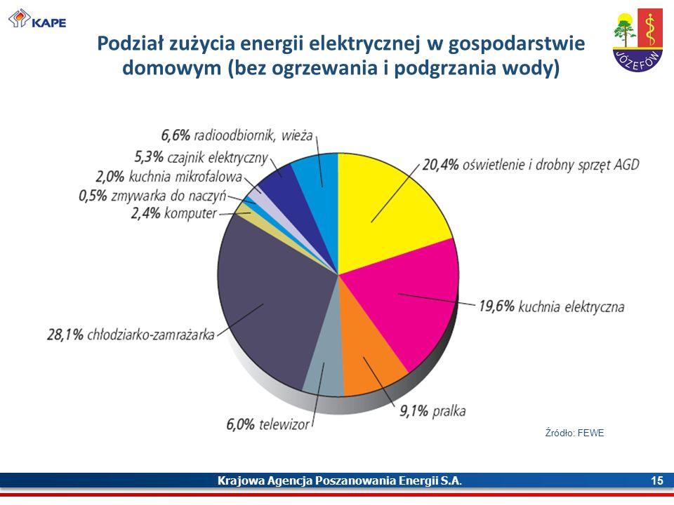 Krajowa Agencja Poszanowania Energii S.A. 15 Podział zużycia energii elektrycznej w gospodarstwie domowym (bez ogrzewania i podgrzania wody) Źródło: F