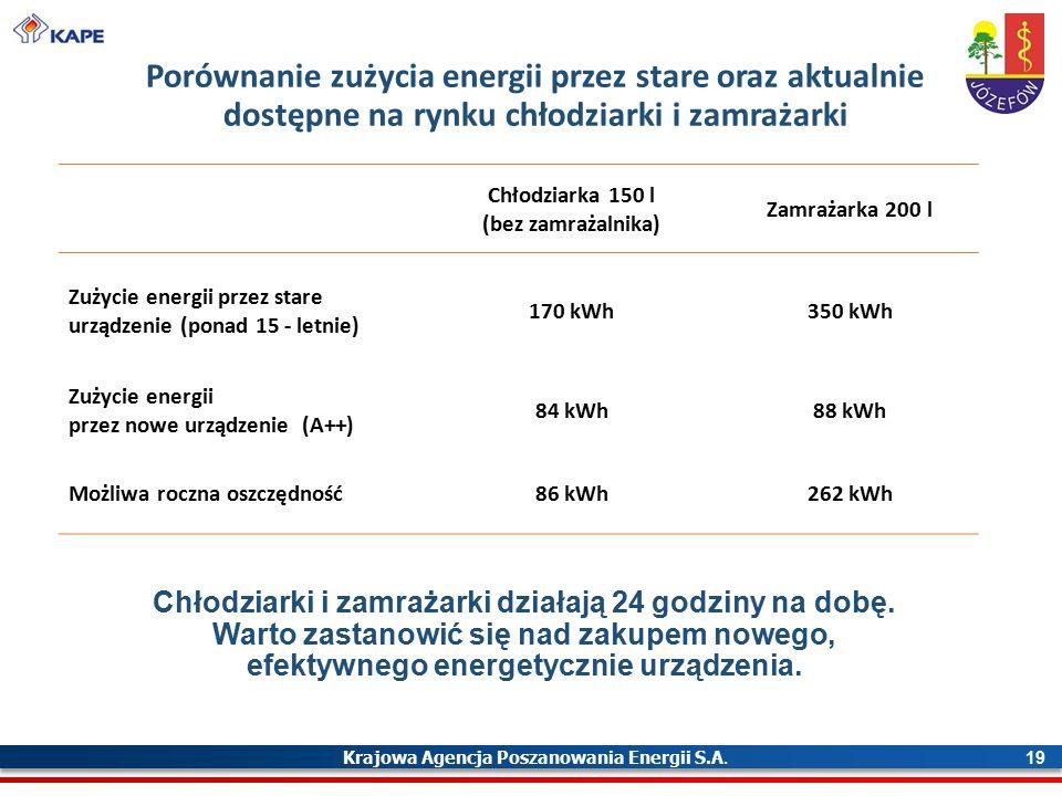 Krajowa Agencja Poszanowania Energii S.A. 19 Porównanie zużycia energii przez stare oraz aktualnie dostępne na rynku chłodziarki i zamrażarki Chłodzia