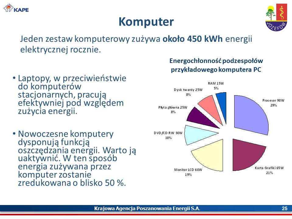 Krajowa Agencja Poszanowania Energii S.A. 25 Komputer Jeden zestaw komputerowy zużywa około 450 kWh energii elektrycznej rocznie. Laptopy, w przeciwie