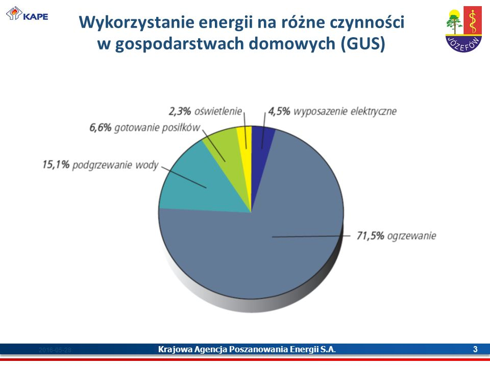 Krajowa Agencja Poszanowania Energii S.A. 3 2016-05-28 Wykorzystanie energii na różne czynności w gospodarstwach domowych (GUS)