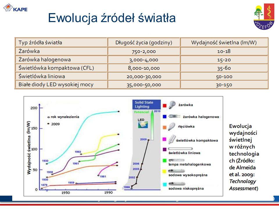 Krajowa Agencja Poszanowania Energii S.A. 30 Ewolucja źródeł światła