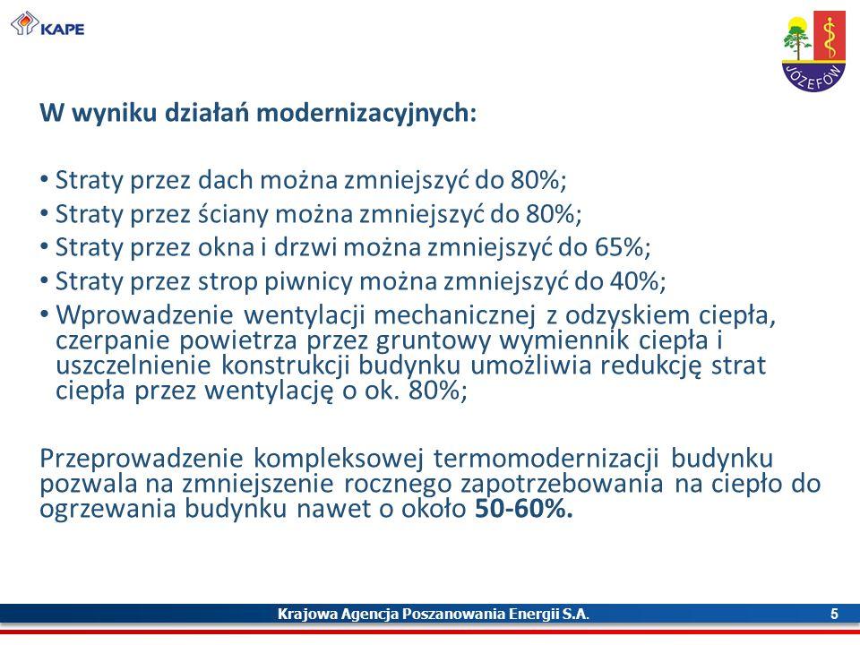 Krajowa Agencja Poszanowania Energii S.A. 5 W wyniku działań modernizacyjnych: Straty przez dach można zmniejszyć do 80%; Straty przez ściany można zm