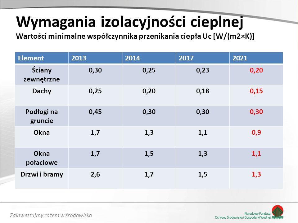 Zainwestujmy razem w środowisko Wymagania izolacyjności cieplnej Wartości minimalne współczynnika przenikania ciepła Uc [W/(m2×K)] Element201320142017