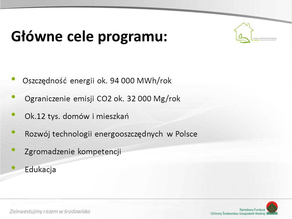 Zainwestujmy razem w środowisko Główne cele programu: Oszczędność energii ok. 94 000 MWh/rok Ograniczenie emisji CO2 ok. 32 000 Mg/rok Ok.12 tys. domó