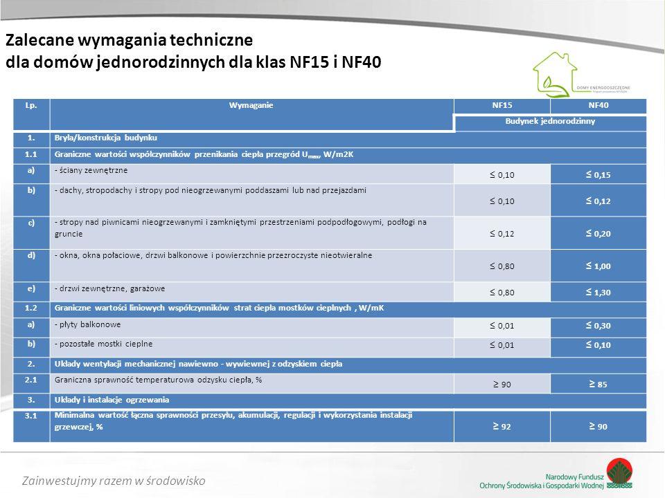 Zainwestujmy razem w środowisko Zalecane wymagania techniczne dla domów jednorodzinnych dla klas NF15 i NF40 Lp.WymaganieNF15NF40 Budynek jednorodzinn