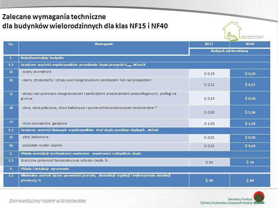 Zainwestujmy razem w środowisko Zalecane wymagania techniczne dla budynków wielorodzinnych dla klas NF15 i NF40 Lp.WymaganieNF15NF40 Budynek wielorodz