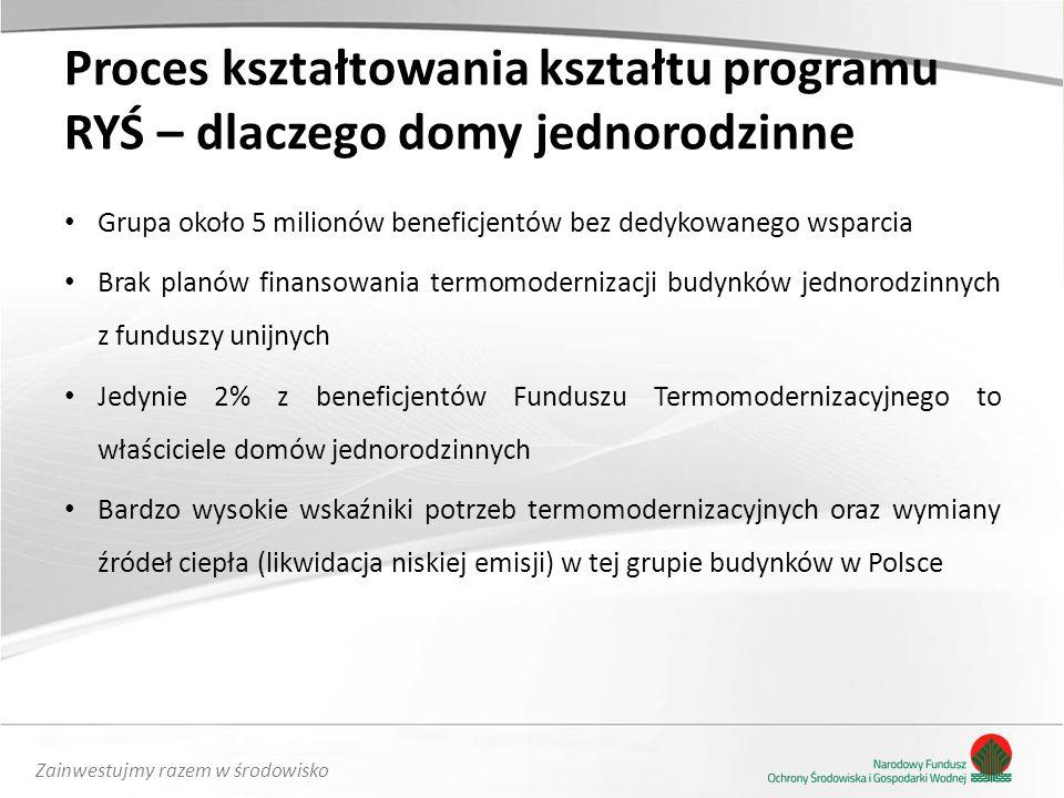 Zainwestujmy razem w środowisko Proces kształtowania kształtu programu RYŚ – dlaczego domy jednorodzinne Grupa około 5 milionów beneficjentów bez dedykowanego wsparcia Brak planów finansowania termomodernizacji budynków jednorodzinnych z funduszy unijnych Jedynie 2% z beneficjentów Funduszu Termomodernizacyjnego to właściciele domów jednorodzinnych Bardzo wysokie wskaźniki potrzeb termomodernizacyjnych oraz wymiany źródeł ciepła (likwidacja niskiej emisji) w tej grupie budynków w Polsce