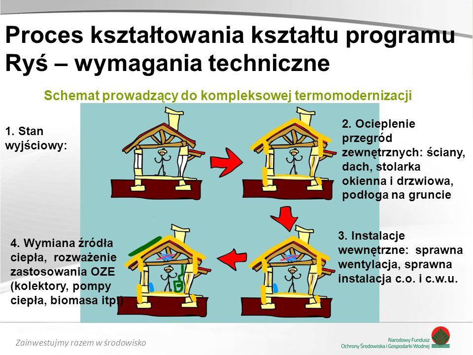 Zainwestujmy razem w środowisko Schemat prowadzący do kompleksowej termomodernizacji 1. Stan wyjściowy: 2. Ocieplenie przegród zewnętrznych: ściany, d