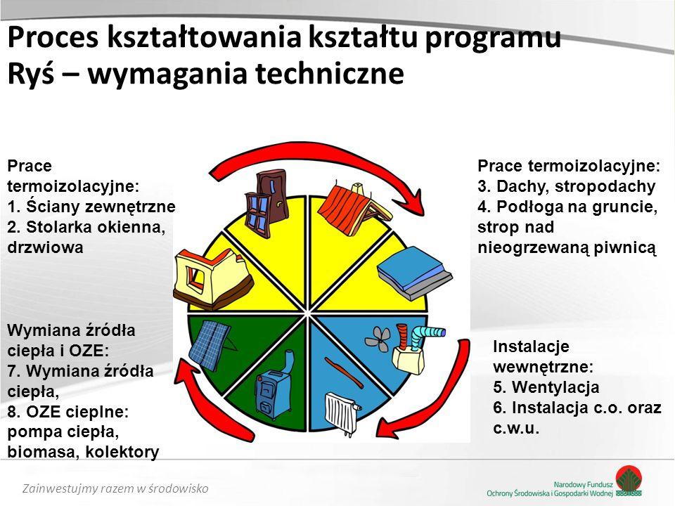 Zainwestujmy razem w środowisko Instalacje wewnętrzne: 5. Wentylacja 6. Instalacja c.o. oraz c.w.u. Prace termoizolacyjne: 1. Ściany zewnętrzne 2. Sto