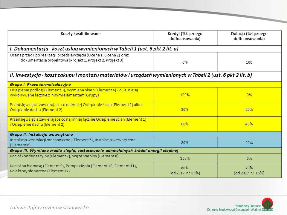 Zainwestujmy razem w środowisko Koszty kwalifikowaneKredyt (% łącznego dofinansowania) Dotacja (% łącznego dofinansowania) I. Dokumentacja - koszt usł