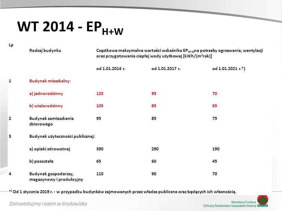 Zainwestujmy razem w środowisko WT 2014 - EP H+W Lp Rodzaj budynkuCząstkowe maksymalne wartości wskaźnika EP H+W na potrzeby ogrzewania, wentylacji oraz przygotowania ciepłej wody użytkowej [kWh/(m 2 rok)] od 1.01.2014 r.od 1.01.2017 r.od 1.01.2021 r.*) 1Budynek mieszkalny: a) jednorodzinny1209570 b) wielorodzinny1058565 2Budynek zamieszkania zbiorowego 958575 3Budynek użyteczności publicznej: a) opieki zdrowotnej390290190 b) pozostałe656045 4Budynek gospodarczy, magazynowy i produkcyjny 1109070 * ) Od 1 stycznia 2019 r.