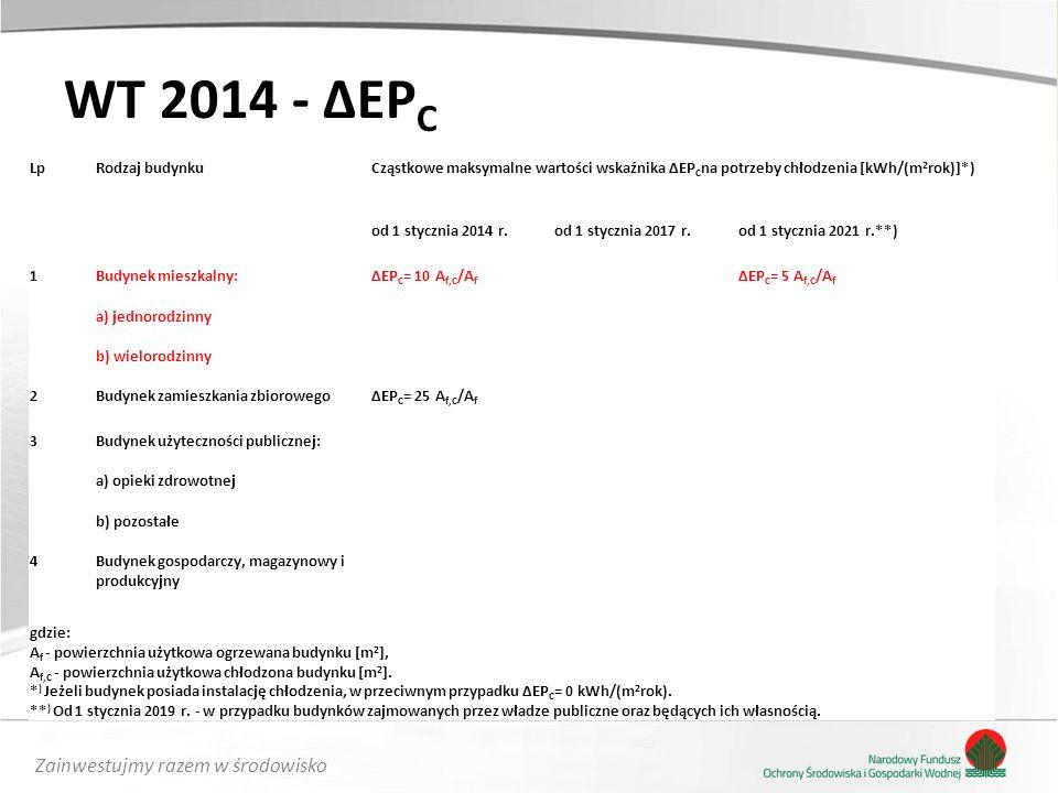 Zainwestujmy razem w środowisko WT 2014 - ΔEP C LpRodzaj budynkuCząstkowe maksymalne wartości wskaźnika ΔEP C na potrzeby chłodzenia [kWh/(m 2 rok)]*) od 1 stycznia 2014 r.od 1 stycznia 2017 r.od 1 stycznia 2021 r.**) 1Budynek mieszkalny:ΔEP C = 10 A f,C /A f ΔEP C = 5 A f,C /A f a) jednorodzinny b) wielorodzinny 2Budynek zamieszkania zbiorowegoΔEP C = 25 A f,C /A f 3Budynek użyteczności publicznej: a) opieki zdrowotnej b) pozostałe 4Budynek gospodarczy, magazynowy i produkcyjny gdzie: A f - powierzchnia użytkowa ogrzewana budynku [m 2 ], A f,C - powierzchnia użytkowa chłodzona budynku [m 2 ].