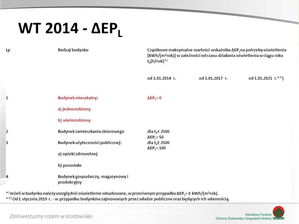 Zainwestujmy razem w środowisko WT 2014 - ΔEP L LpRodzaj budynkuCząstkowe maksymalne wartości wskaźnika ΔEP L na potrzeby oświetlenia [kWh/(m 2 rok)] w zależności od czasu działania oświetlenia w ciągu roku t 0 [h/rok]* ) od 1.01.2014 r.od 1.01.2017 r.od 1.01.2021 r.**) 1Budynek mieszkalny:ΔEP L = 0 a) jednorodzinny b) wielorodzinny 2Budynek zamieszkania zbiorowegodla t 0 < 2500 ΔEP L = 50 dla t 0 ≥ 2500 ΔEP L = 100 3Budynek użyteczności publicznej: a) opieki zdrowotnej b) pozostałe 4Budynek gospodarczy, magazynowy i produkcyjny * ) Jeżeli w budynku należy uwzględnić oświetlenie wbudowane, w przeciwnym przypadku ΔEP L = 0 kWh/(m 2 rok).