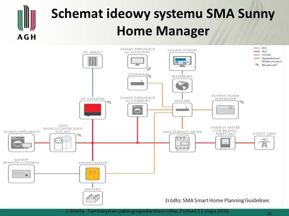 Schemat ideowy systemu SMA Sunny Home Manager J.Teneta Samowystarczalne gospodarstwo rolne, Poznań 11 maja 2016 20 źródło: SMA Smart Home Planning Gui