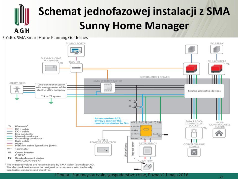 Schemat jednofazowej instalacji z SMA Sunny Home Manager J.Teneta Samowystarczalne gospodarstwo rolne, Poznań 11 maja 2016 21 źródło: SMA Smart Home Planning Guidelines