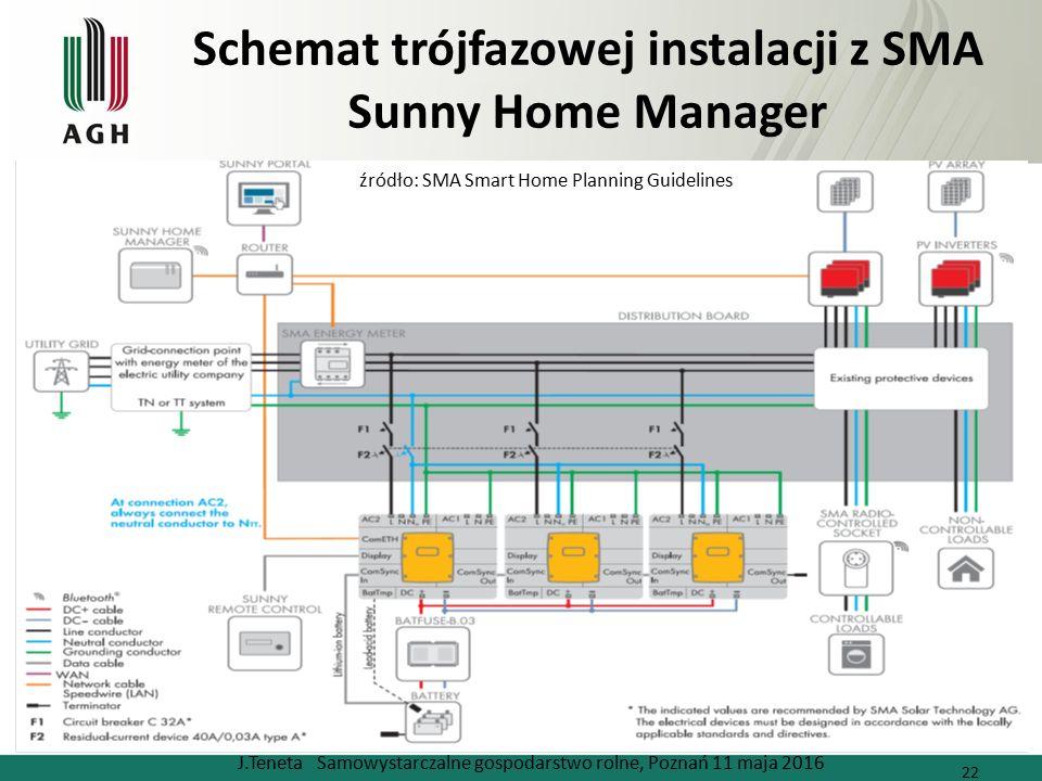 Schemat trójfazowej instalacji z SMA Sunny Home Manager J.Teneta Samowystarczalne gospodarstwo rolne, Poznań 11 maja 2016 22 źródło: SMA Smart Home Planning Guidelines