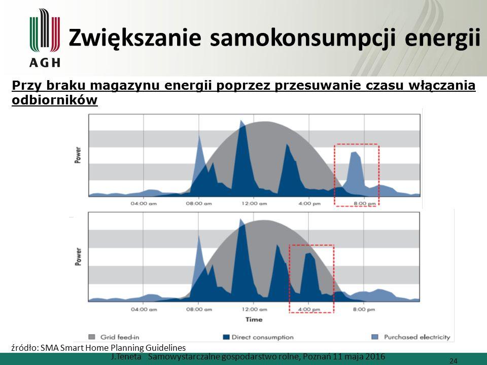 Zwiększanie samokonsumpcji energii J.Teneta Samowystarczalne gospodarstwo rolne, Poznań 11 maja 2016 24 źródło: SMA Smart Home Planning Guidelines Przy braku magazynu energii poprzez przesuwanie czasu włączania odbiorników