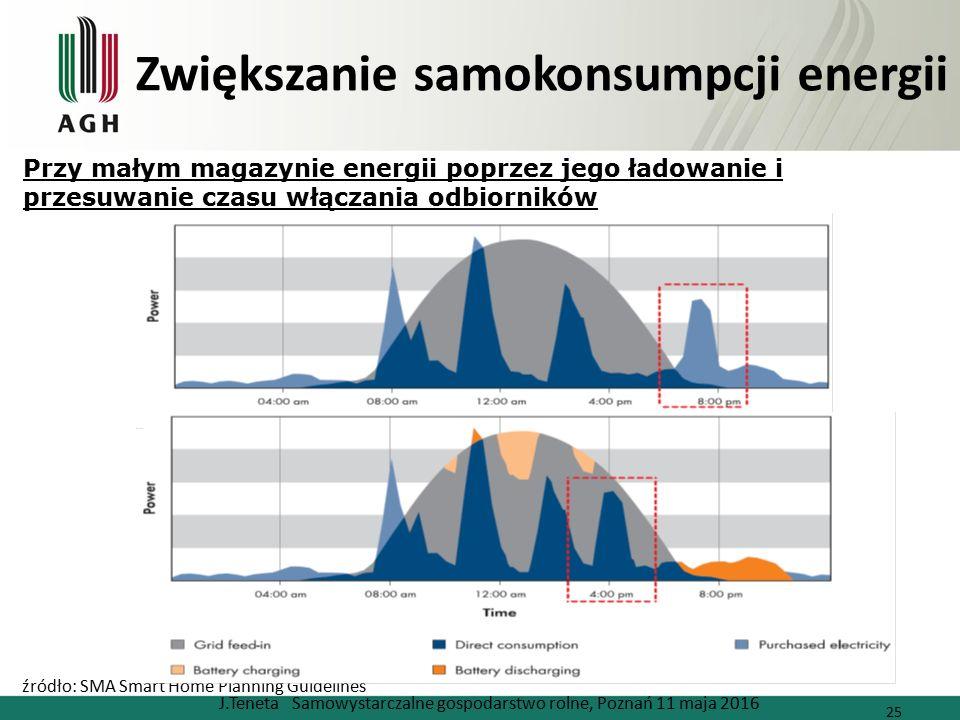 Zwiększanie samokonsumpcji energii J.Teneta Samowystarczalne gospodarstwo rolne, Poznań 11 maja 2016 25 źródło: SMA Smart Home Planning Guidelines Przy małym magazynie energii poprzez jego ładowanie i przesuwanie czasu włączania odbiorników