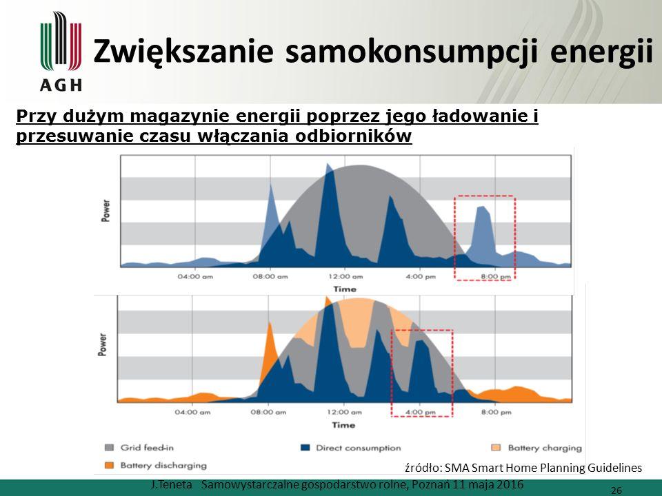 Zwiększanie samokonsumpcji energii J.Teneta Samowystarczalne gospodarstwo rolne, Poznań 11 maja 2016 26 źródło: SMA Smart Home Planning Guidelines Przy dużym magazynie energii poprzez jego ładowanie i przesuwanie czasu włączania odbiorników