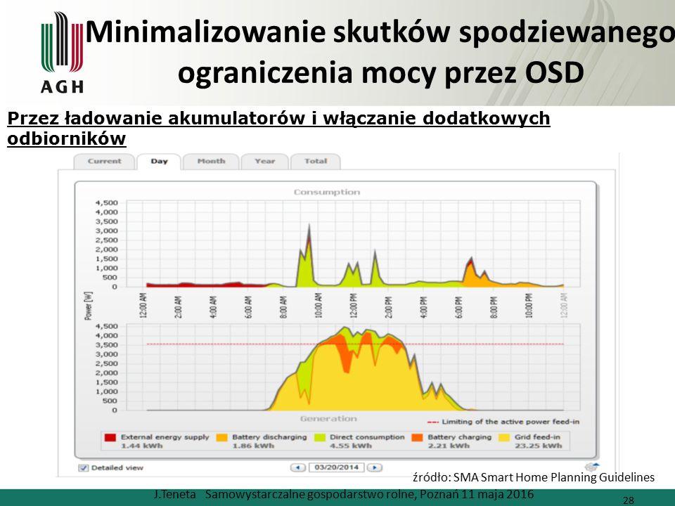 Minimalizowanie skutków spodziewanego ograniczenia mocy przez OSD J.Teneta Samowystarczalne gospodarstwo rolne, Poznań 11 maja 2016 28 źródło: SMA Sma