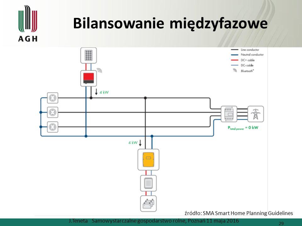 Bilansowanie międzyfazowe J.Teneta Samowystarczalne gospodarstwo rolne, Poznań 11 maja 2016 29 źródło: SMA Smart Home Planning Guidelines