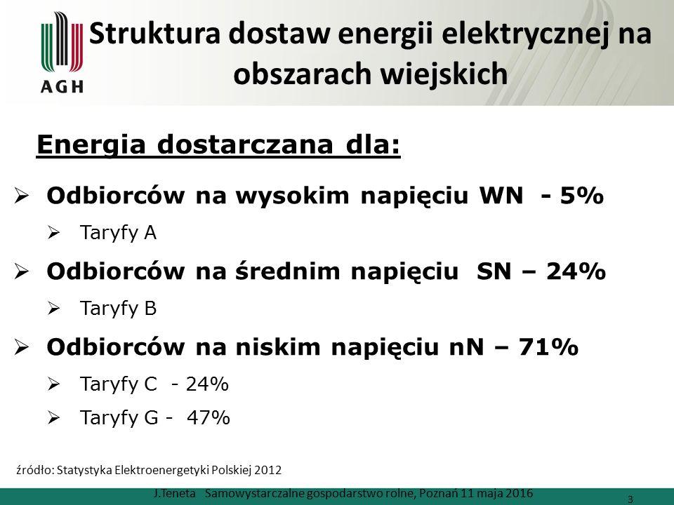 Struktura dostaw energii elektrycznej na obszarach wiejskich J.Teneta Samowystarczalne gospodarstwo rolne, Poznań 11 maja 2016 3  Odbiorców na wysokim napięciu WN - 5%  Taryfy A  Odbiorców na średnim napięciu SN – 24%  Taryfy B  Odbiorców na niskim napięciu nN – 71%  Taryfy C - 24%  Taryfy G - 47% Energia dostarczana dla: źródło: Statystyka Elektroenergetyki Polskiej 2012