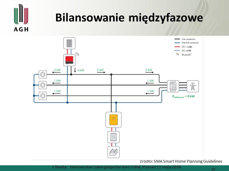 Bilansowanie międzyfazowe J.Teneta Samowystarczalne gospodarstwo rolne, Poznań 11 maja 2016 30 źródło: SMA Smart Home Planning Guidelines