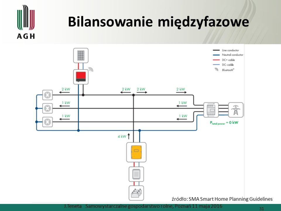 Bilansowanie międzyfazowe J.Teneta Samowystarczalne gospodarstwo rolne, Poznań 11 maja 2016 31 źródło: SMA Smart Home Planning Guidelines