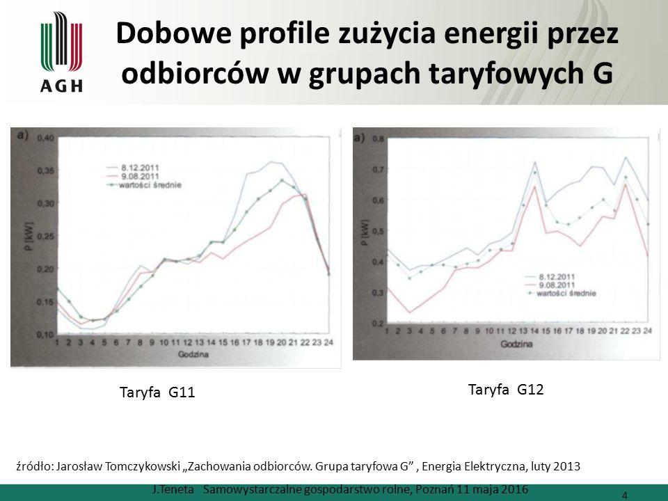 Dobowe profile zużycia energii przez odbiorców w grupach taryfowych G J.Teneta Samowystarczalne gospodarstwo rolne, Poznań 11 maja 2016 4 źródło: Jaro