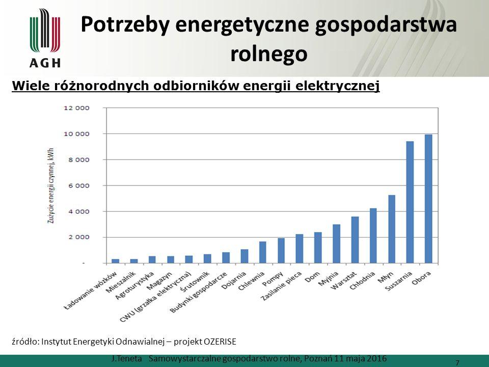 Potrzeby energetyczne gospodarstwa rolnego J.Teneta Samowystarczalne gospodarstwo rolne, Poznań 11 maja 2016 7 źródło: Instytut Energetyki Odnawialnej – projekt OZERISE Wiele różnorodnych odbiorników energii elektrycznej