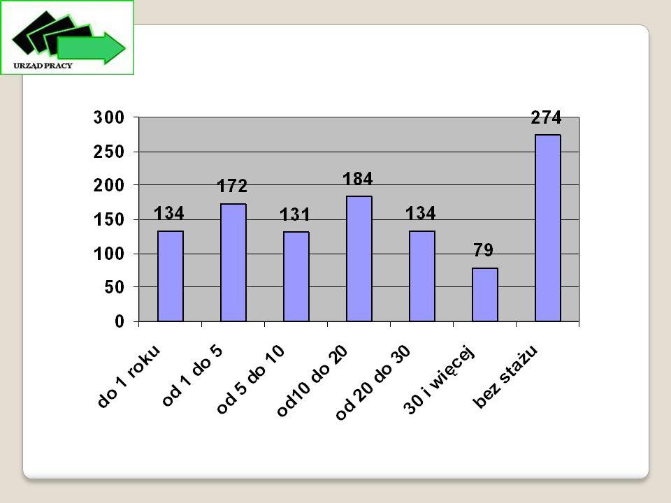 Wyszczególnienie stan na dzień 31.12.2011 Osoby% Ogółem3113100,0 do 24 lat39812,7 25-34 lata78925,3 35-44 lata60619,4 45-54 lata76224,4 55-59 lat40113 60 - 64 lata1575 Bezrobotni wg wieku