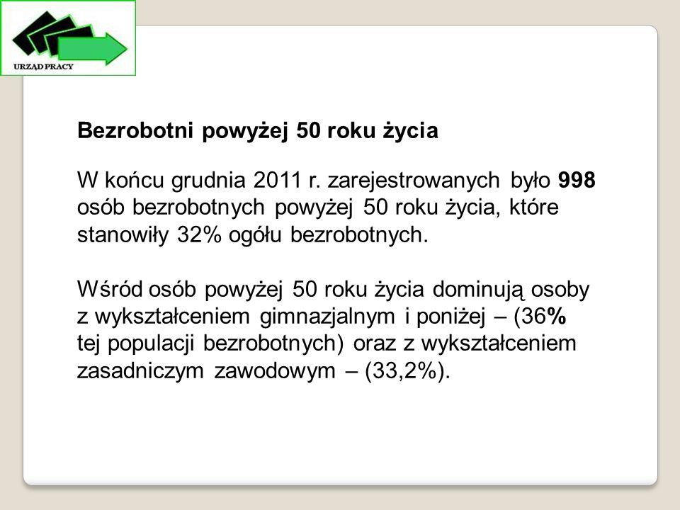 Bezrobotni powyżej 50 roku życia W końcu grudnia 2011 r.