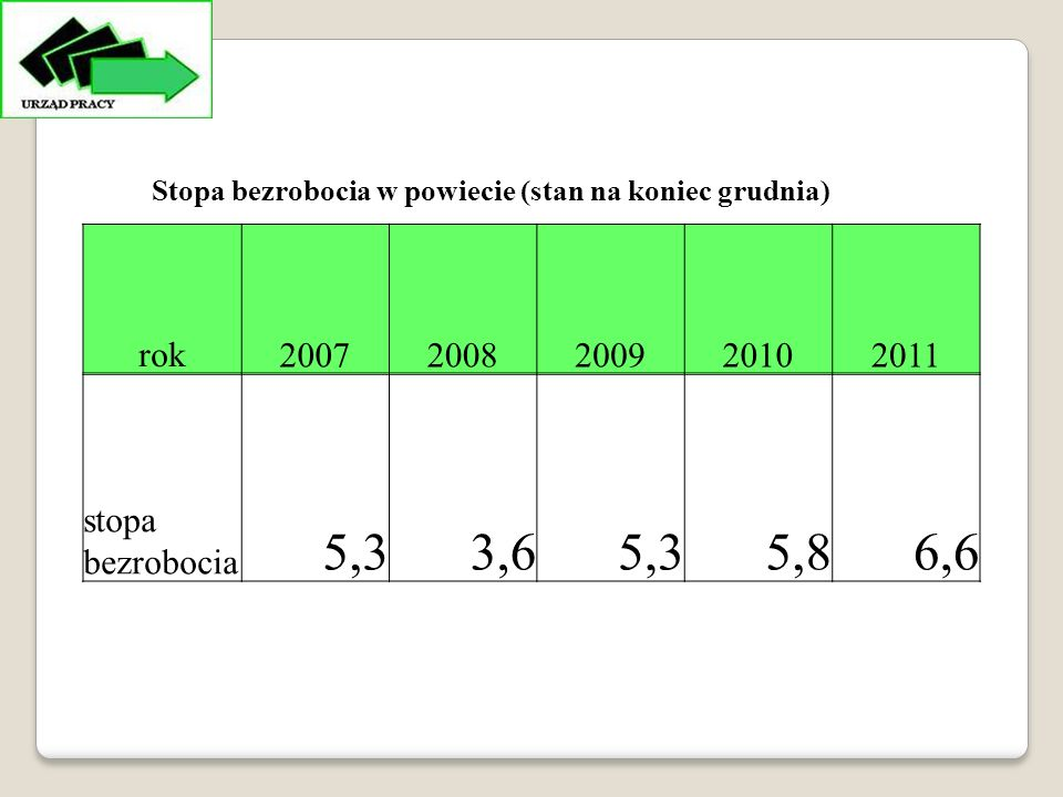 rok20072008200920102011 stopa bezrobocia 5,33,65,35,86,6 Stopa bezrobocia w powiecie (stan na koniec grudnia)