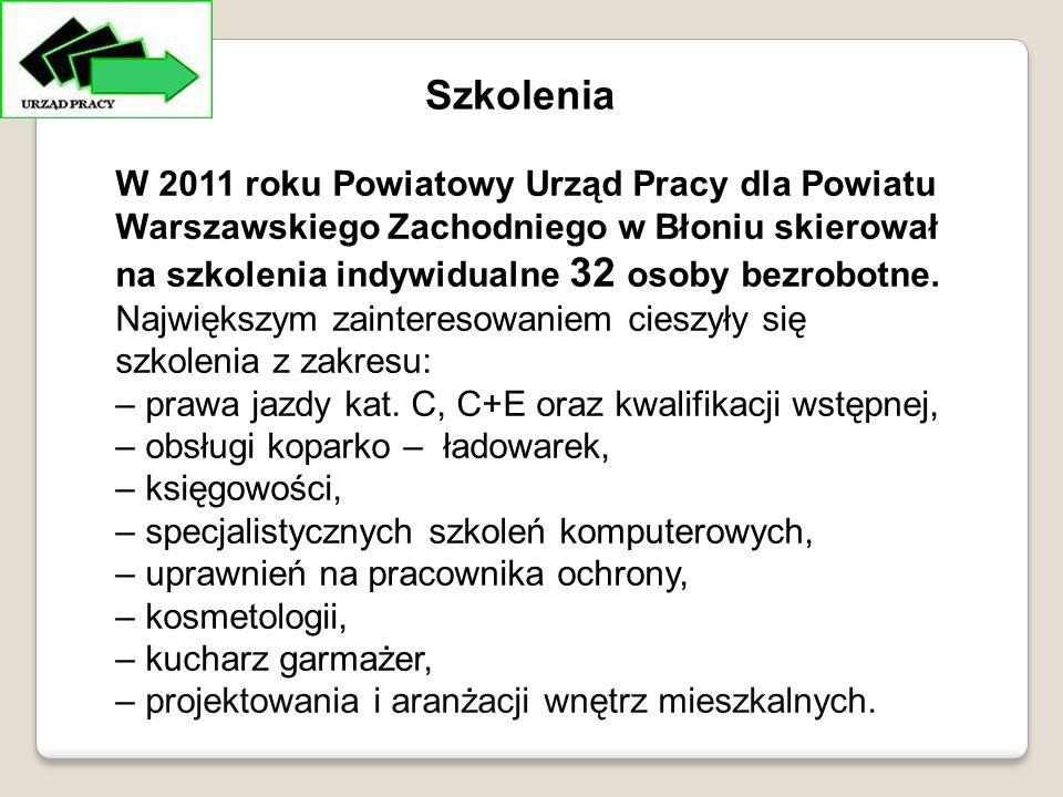 W 2011 roku Powiatowy Urząd Pracy dla Powiatu Warszawskiego Zachodniego w Błoniu skierował na szkolenia indywidualne 32 osoby bezrobotne.