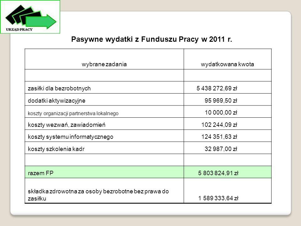 Pasywne wydatki z Funduszu Pracy w 2011 r.
