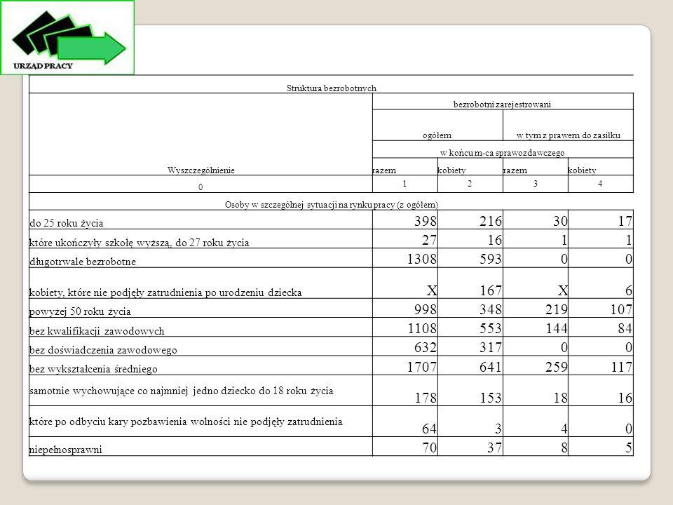 Struktura bezrobotnych Wyszczególnienie bezrobotni zarejestrowani ogółemw tym z prawem do zasiłku w końcu m-ca sprawozdawczego razemkobietyrazemkobiety 0 1234 Osoby w szczególnej sytuacji na rynku pracy (z ogółem) do 25 roku życia 3982163017 które ukończyły szkołę wyższą, do 27 roku życia 271611 długotrwale bezrobotne 130859300 kobiety, które nie podjęły zatrudnienia po urodzeniu dziecka X167X6 powyżej 50 roku życia 998348219107 bez kwalifikacji zawodowych 110855314484 bez doświadczenia zawodowego 63263231700 bez wykształcenia średniego 1707641259117 samotnie wychowujące co najmniej jedno dziecko do 18 roku życia 1781531816 które po odbyciu kary pozbawienia wolności nie podjęły zatrudnienia 64340 niepełnosprawni 703785